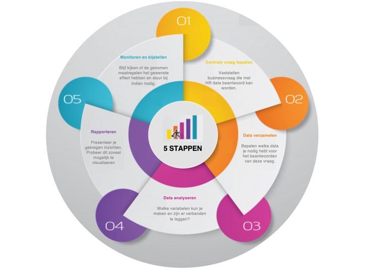 HR Analytics: richting geven aan organisaties op basis van data